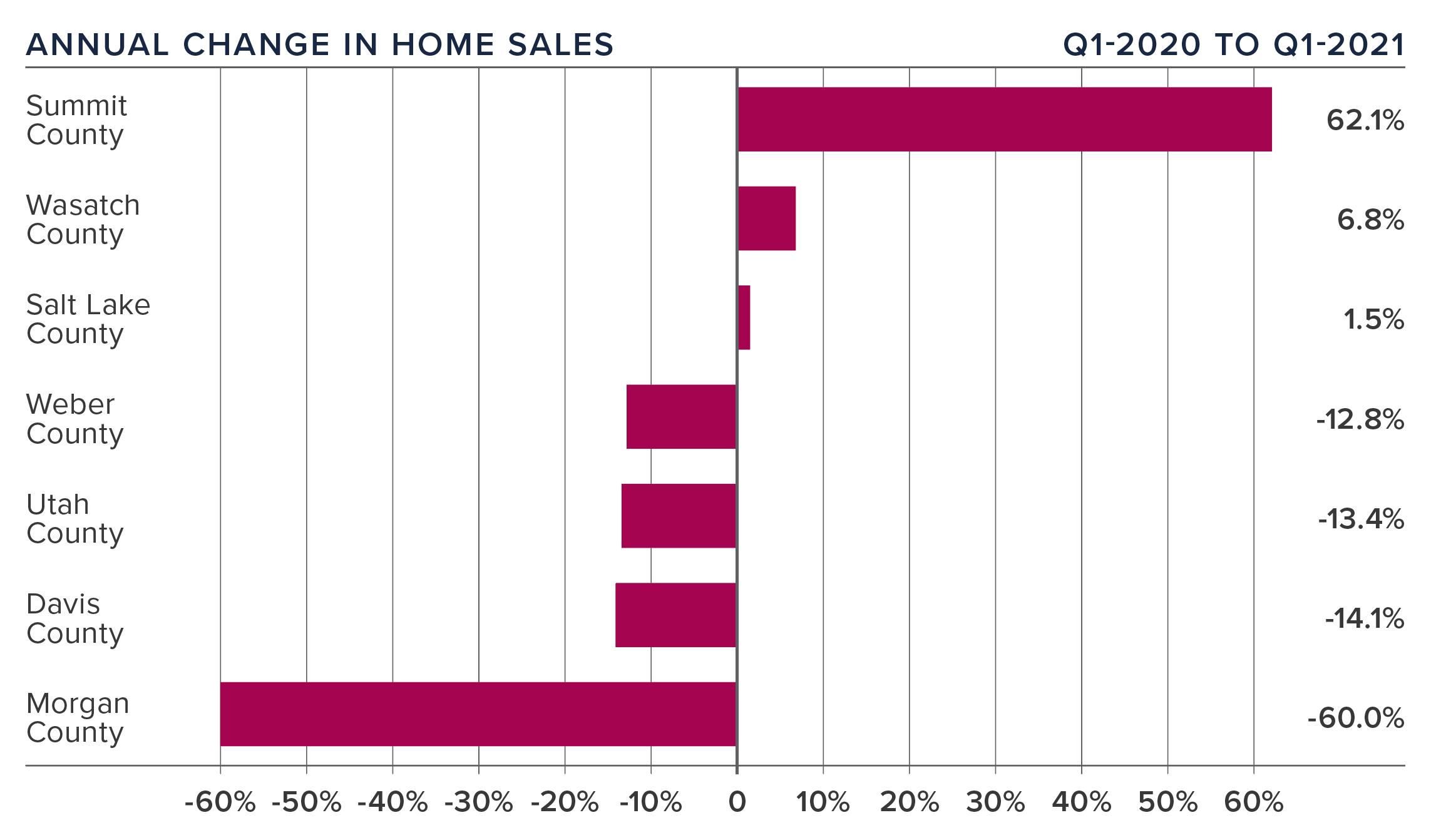 Annual-Change-Home-Sales-Windermere-Utah-Gardner-Report-Q1-2021