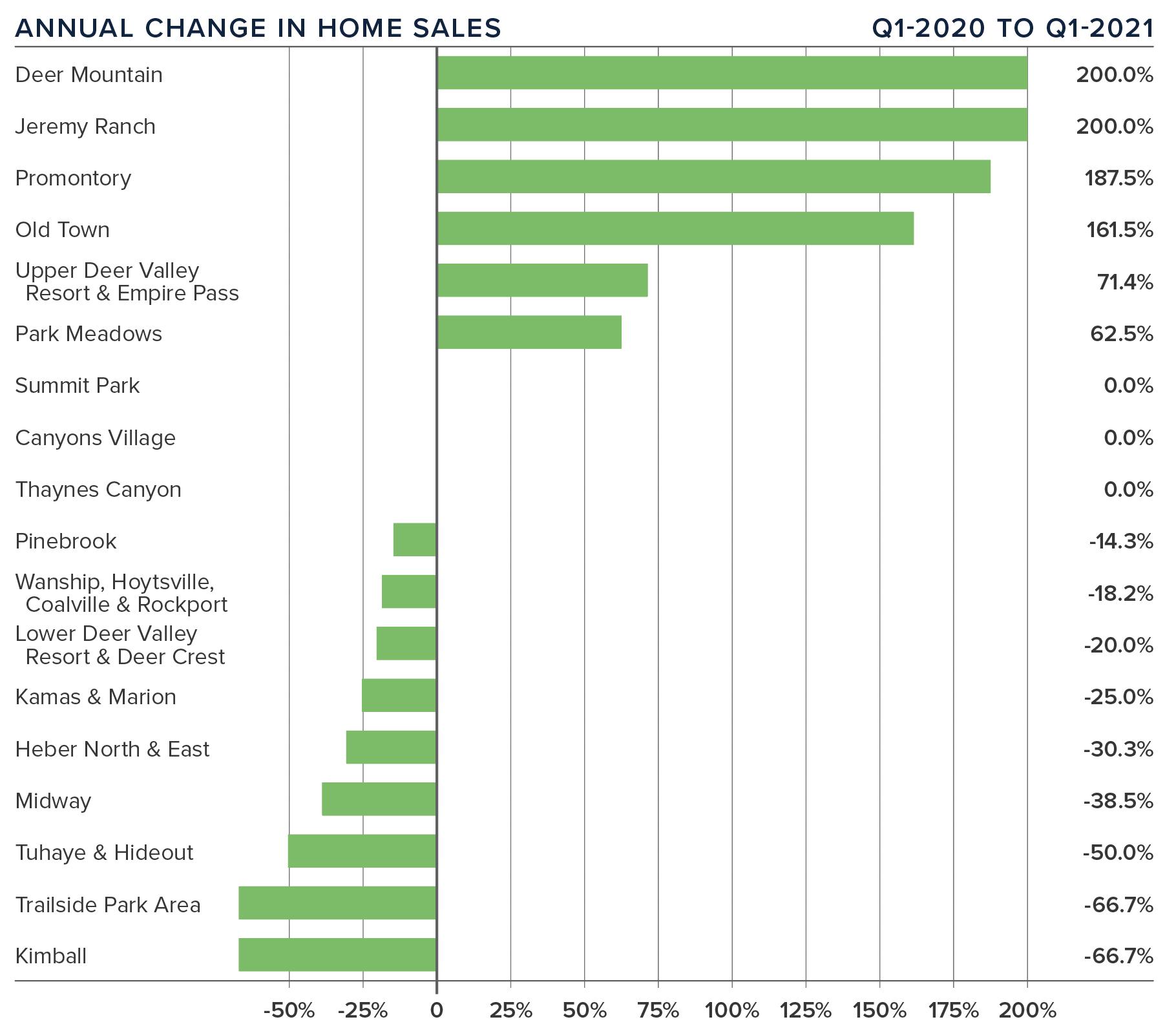 Annual-Change-In-Home-Sales-Windermere-Utah-Gardner-Report-Q1-2021-Park-City