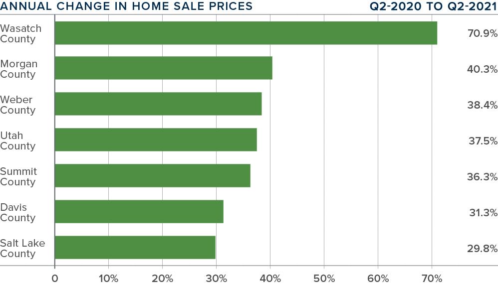 Q221-Gardner-Report-Utah-Market-Update-Annual-Change-Home-Sales-Prices@2x