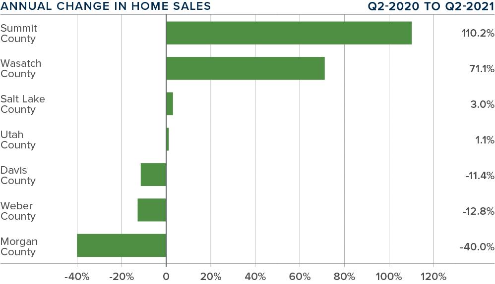 Q221-Gardner-Report-Utah-Market-Update-Annual-Change-Home-Sales@2x
