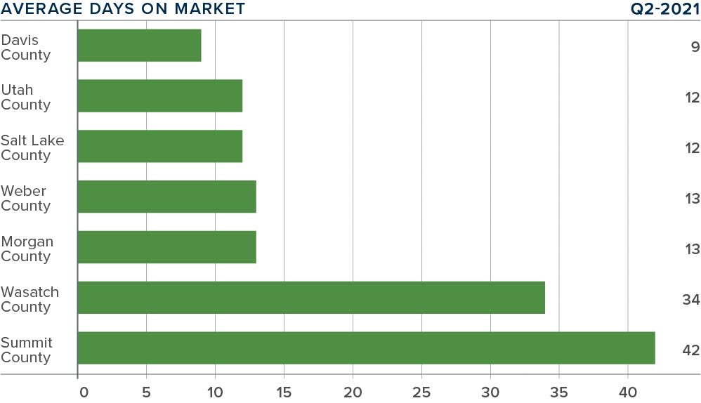 Q221-Gardner-Report-Utah-Market-Update-Average-Days-On-Market@2x