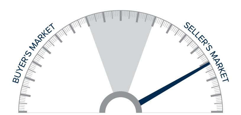 Q221-Gardner-Report-Utah-Market-Update-Spedometer@2x