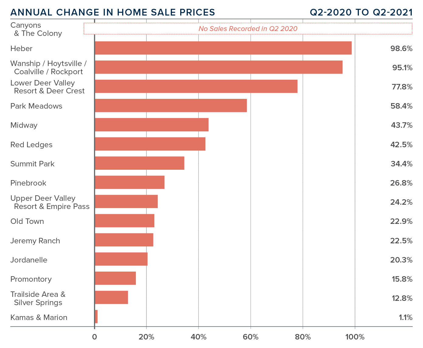 Q221_Gardner-Park-City-Home-Sale-Prices