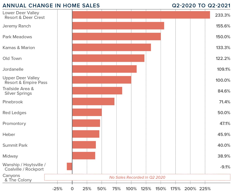 Q221_Gardner-Park-City-Market-Update-Home-Sales